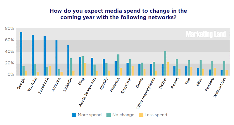 How do you expect media spend to chance in the coming year with the following networks?