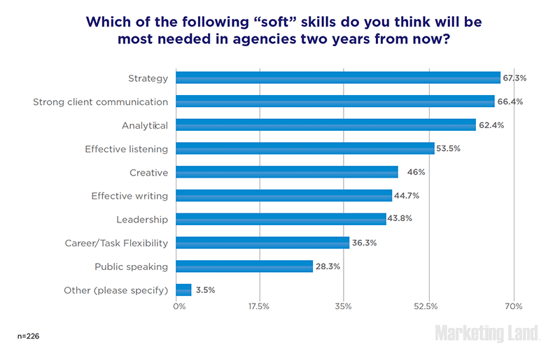 Which soft skills will be most needed in agencies two years from now?